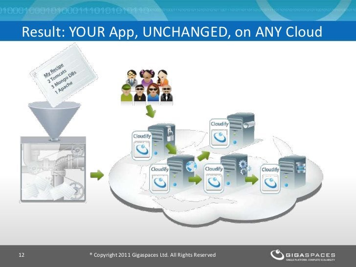 Result: YOUR App, UNCHANGED, on ANY Cloud12       ® Copyright 2011 Gigaspaces Ltd. All Rights Reserved