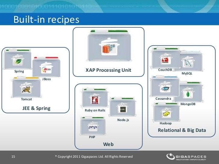 Built-in recipes                                                         XAP Spring                                   XAP ...
