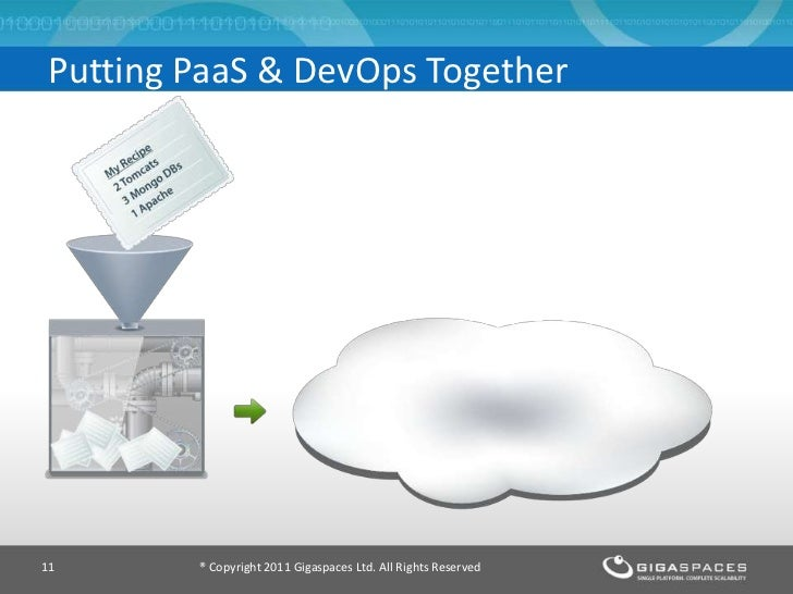 Putting PaaS & DevOps Together11      ® Copyright 2011 Gigaspaces Ltd. All Rights Reserved