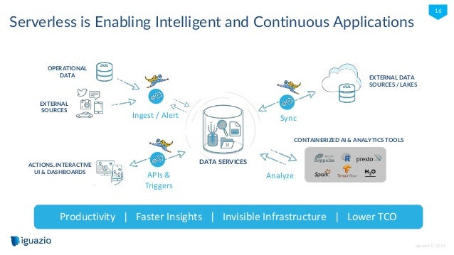 iguazio © 2016 16 Serverless is Enabling Intelligent and Continuous Applications ACTIONS, INTERACTIVE UI & DASHBOARDS EXTE...