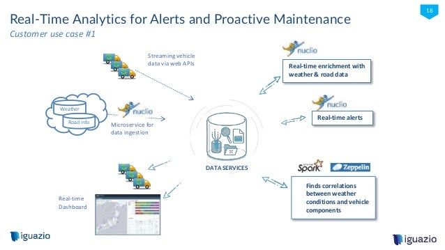 iguazio © 2016 18 Streaming vehicle data via web APIs Real-Time Analytics for Alerts and Proactive Maintenance Real-time e...