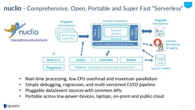 nuclio Overview October 2017 Slide 2