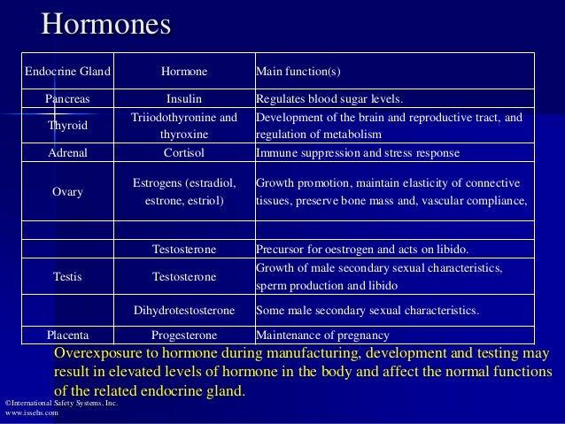 Hormones Endocrine Gland Hormone Main function(s) Pancreas Insulin Regulates blood sugar levels. Thyroid Triiodothyronine ...