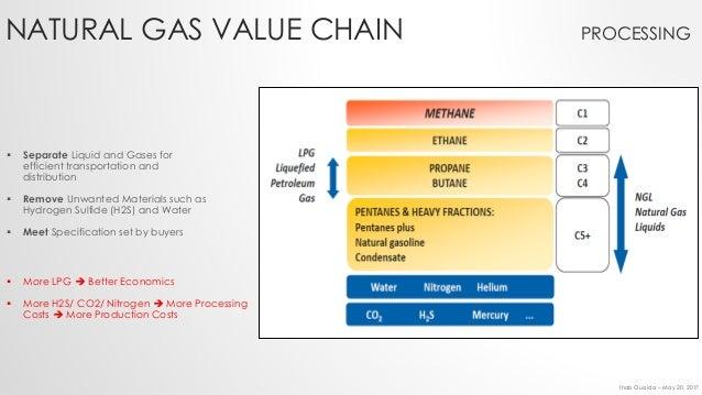 Lpg Vs Natural Gas