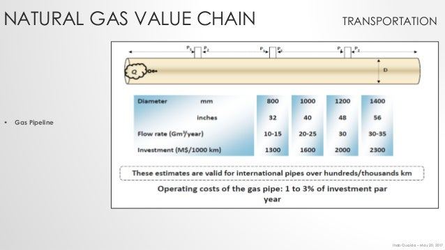 Lng Vs Natural Gas Pipeline