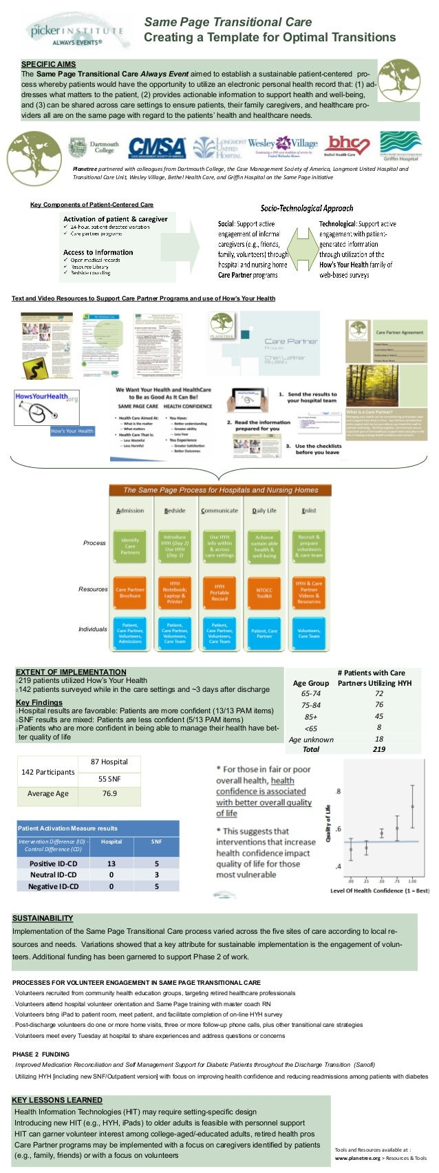 Same Page Transitional Care                                                       Creating a Template for Optimal Transiti...