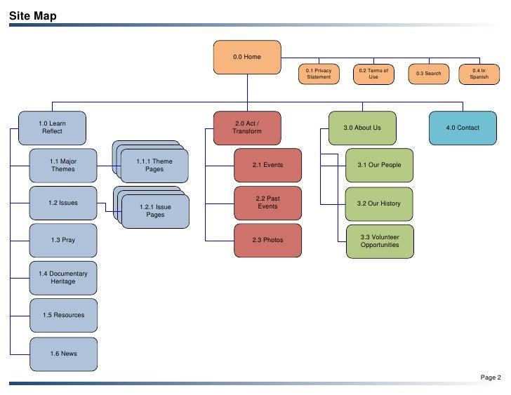 IHMSJC Website Sitemap and Templates