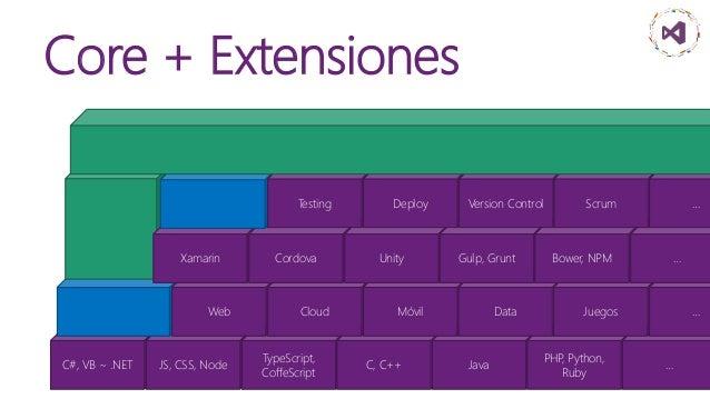 C#, VB ~ .NET JS, CSS, Node Core + Extensiones TypeScript, CoffeScript C, C++ Java PHP, Python, Ruby … Web Cloud Móvil Dat...