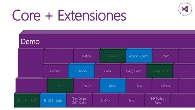 El Visual Studio para llevar ~> VS Code Editor