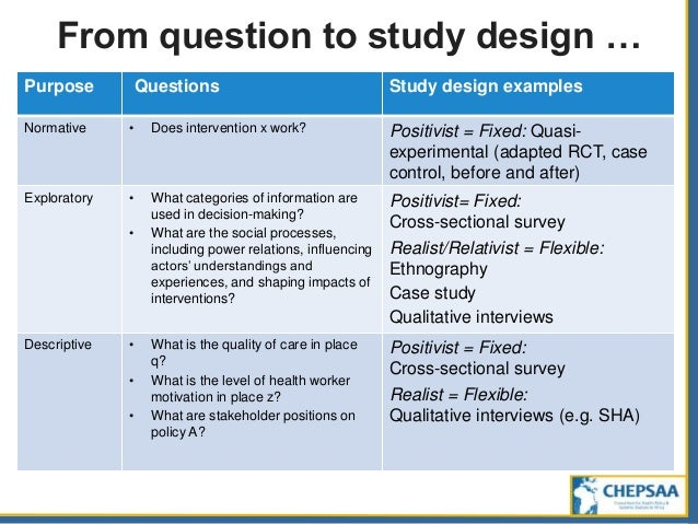 study design example Study design for survey research stanley hatch 1 on completion of this chapter, its case study and study questions, the student of for example, is designed to.