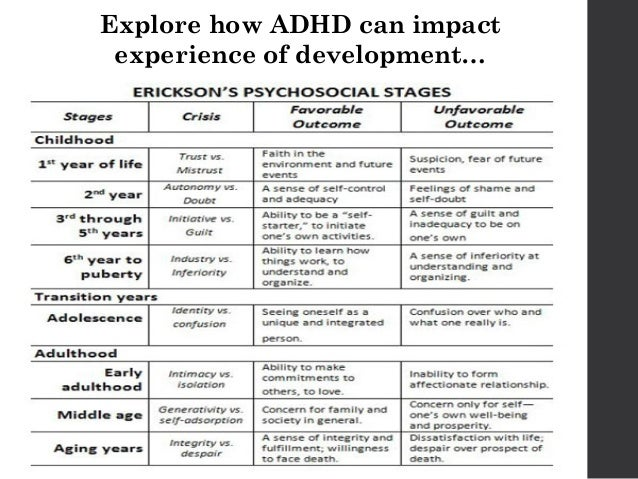 the developmental psychopathology approach to adhd Time-dependent changes in positively biased self-perceptions of children with attention-deficit/hyperactivity disorder: a developmental psychopathology perspective - volume 22 issue 2 - betsy hoza, dianna murray-close, l eugene arnold, stephen p hinshaw, lily hechtman, the mta cooperative.