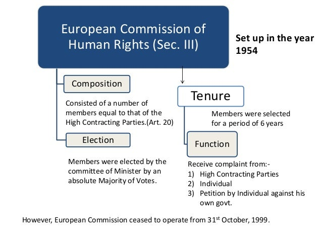 european convention on human rights The chapter comments on how the convention was perceived in 1950, when it  was opened  the european court of human rights between law and politics.