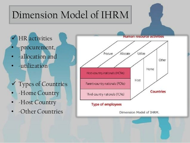 an introduction to the international human resources management ihrm International human resource management (ihrm) is slowly emerging as afield of aca- demic enquiry there studies are analysed and the extent to which they contribute to the international human resource management literature is examined introduction the.