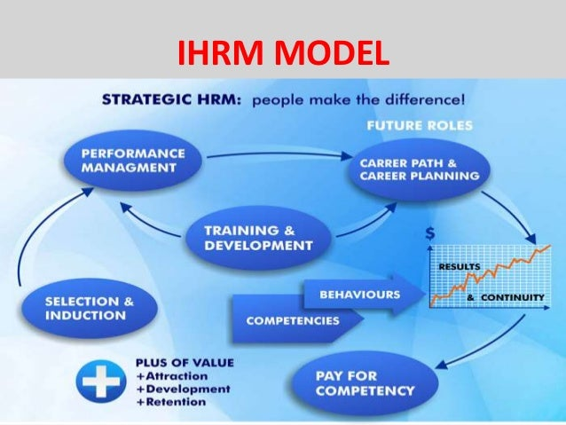 objective of ihrm Ihrm trends &future challenges chapter # vocabulary objectives chapter title toc click on an item to go to its section.