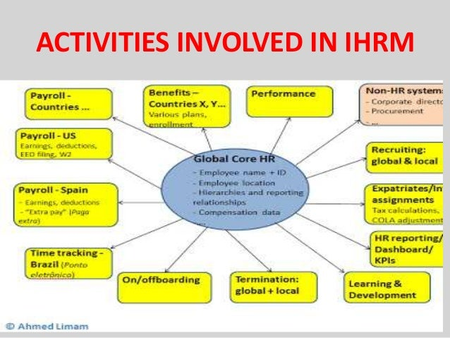 functions of ihrm