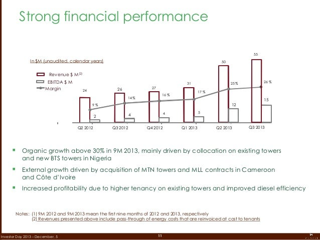 11Investor Day 2013 – December, 5  Organic growth above 30% in 9M 2013, mainly driven by collocation on existing towers a...