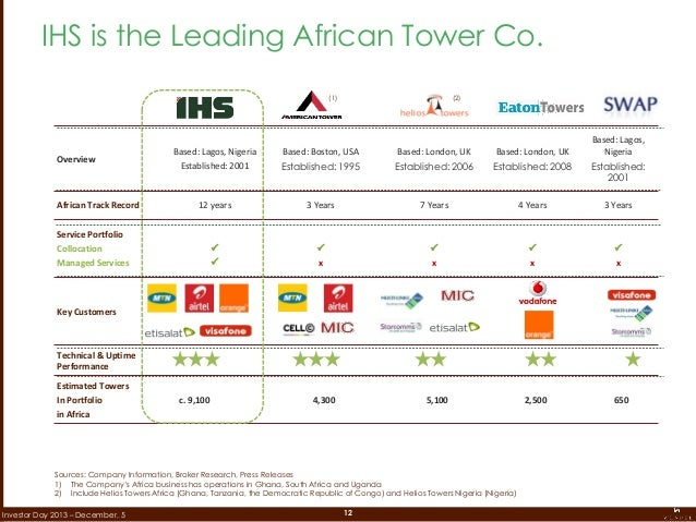 12Investor Day 2013 – December, 5 Sources: Company Information, Broker Research, Press Releases 1) The Company's Africa bu...