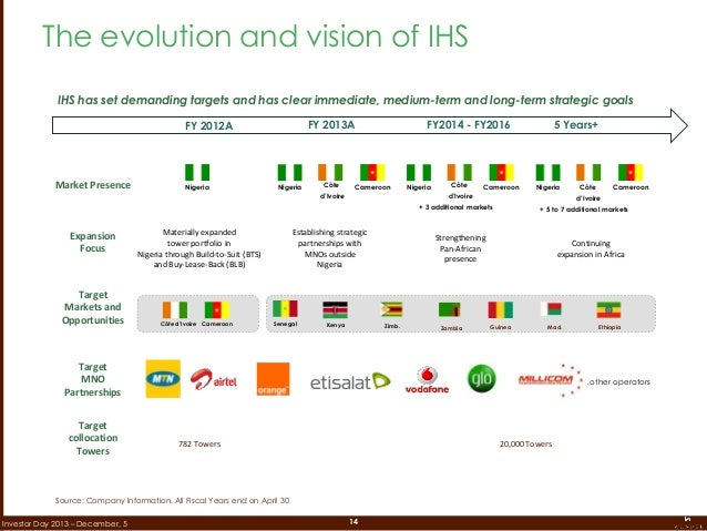 14Investor Day 2013 – December, 5 The evolution and vision of IHS Market Presence Expansion Focus Materially expanded towe...