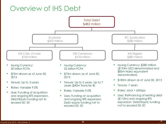 23Investor Day 2013 – December, 5 Total Debt $482 million Ecobank $202 million  Issuing Currency: 52 billion FCFA  $75m ...