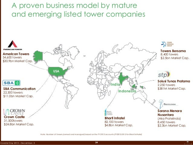 24Investor Day 2013 – December, 5 A proven business model by mature and emerging listed tower companies American Towers 54...
