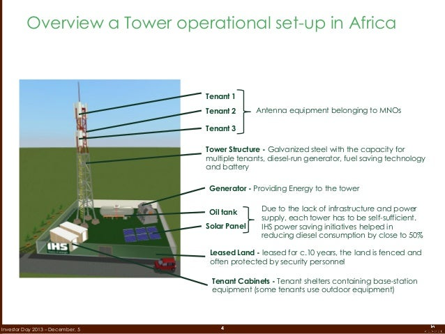 4Investor Day 2013 – December, 5 Overview a Tower operational set-up in Africa Three Tenants on a Tower Tenant 2 Tenant 1 ...