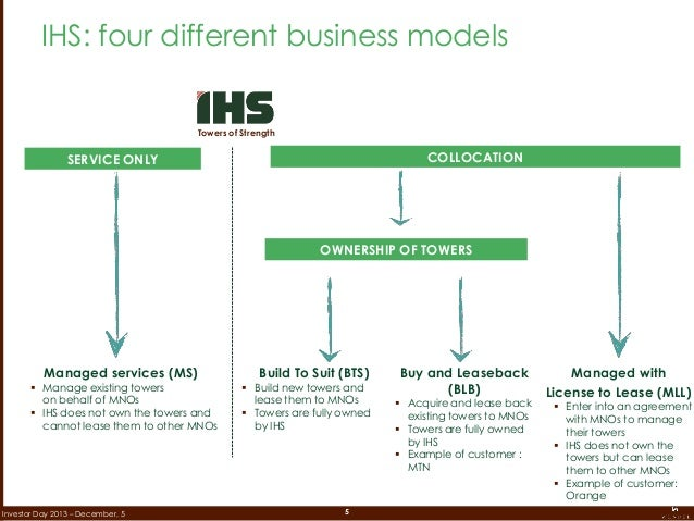 5Investor Day 2013 – December, 5 IHS: four different business models Managed services (MS)  Manage existing towers on beh...