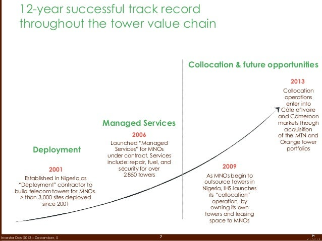 7Investor Day 2013 – December, 5 12-year successful track record throughout the tower value chain 2001 2006 2009 Establish...