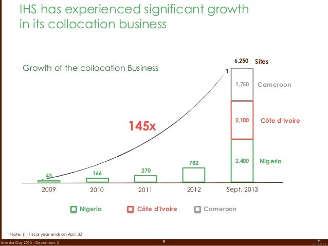 9Investor Day 2013 – December, 5 IHS has experienced significant growth in its collocation business Note: (1) Fiscal year ...