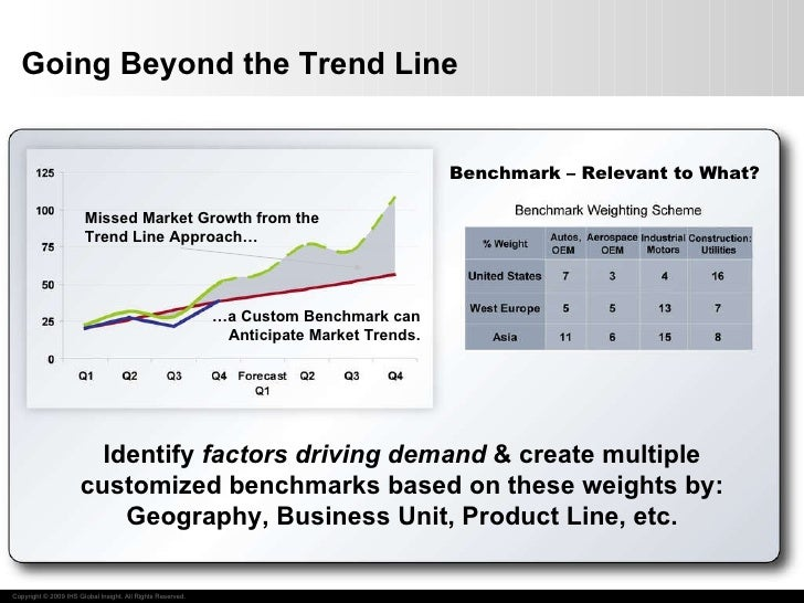 Going Beyond the Trend Line Identify  factors driving demand  & create multiple customized benchmarks based on these weigh...