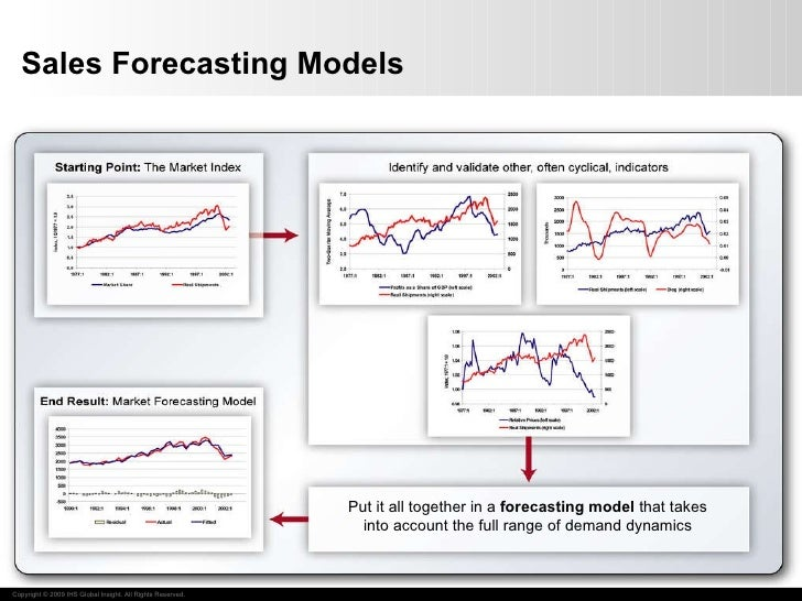 Sales Forecasting Models Put it all together in a  forecasting model  that takes into account the full range of demand dyn...
