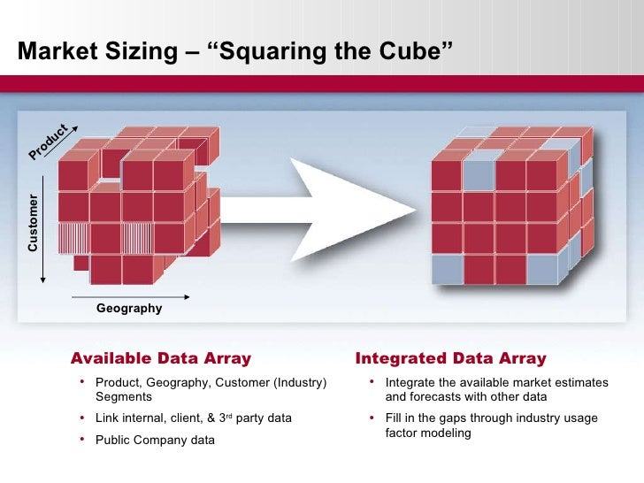 """Market Sizing – """"Squaring the Cube"""" Available Data Array Integrated Data Array <ul><li>Product, Geography, Customer (Indus..."""