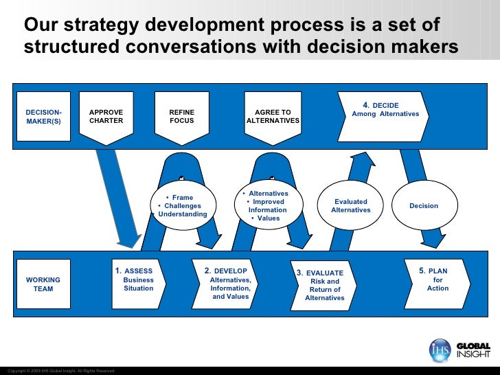 Our strategy development process is a set of structured conversations with decision makers WORKING TEAM • Frame • Challeng...