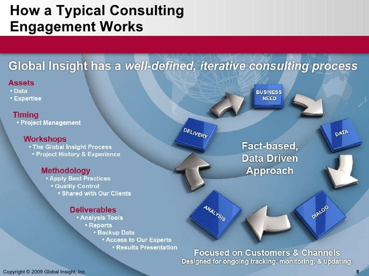 How a Typical Consulting  Engagement Works Copyright © 2009 Global Insight, Inc.