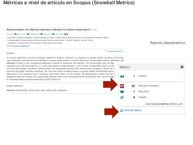 Relación citas/altmetrics Métricas a nivel de artículo en Scopus (Snowball Metrics)