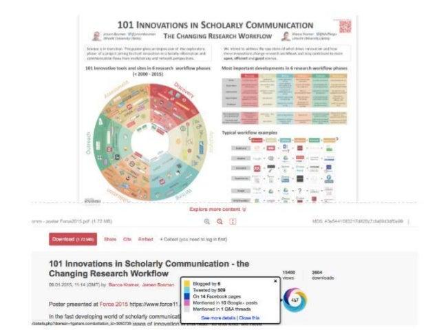 ImpactStory PlumX ResearchGate Altmetric.org Perfil/Perfil de métricas clave Publicaciones de un autor Puntuación (Score) ...