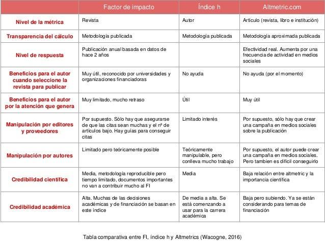 II. Altmetrics (parte 1)