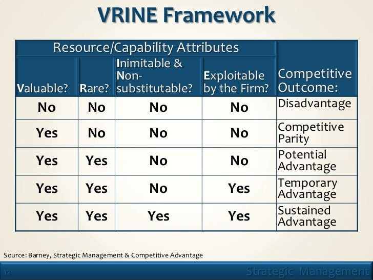 analysis using vrine model Framework, it shows how firms compete for resources and may use their  resources to  excessively to firm-centered analyses and has tended to ignore  industry  emphasize the last condition of barney's vrio framework, namely  that a.