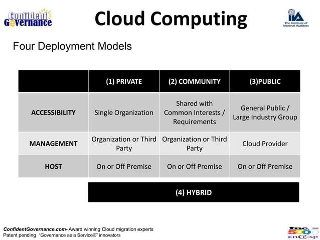 Cloud Computing   Four Deployment Models                                          (1) PRIVATE             (2) COMMUNITY   ...