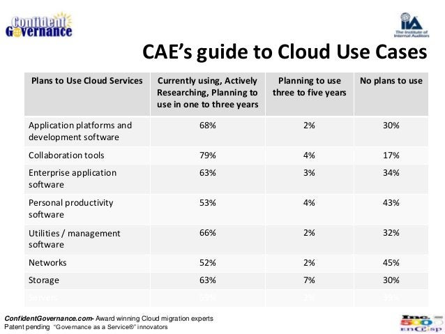CAE's guide to Cloud Use Cases                                                                                   Source CI...