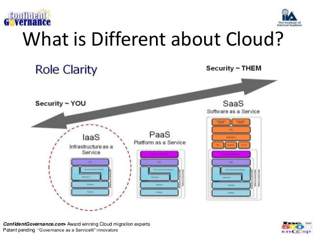 """What is Different about Cloud?ConfidentGovernance.com- Award winning Cloud migration expertsPatent pending """"Governance as ..."""
