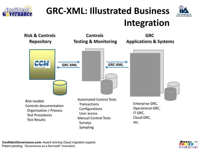 GRC-XML: Illustrated Business                                                Integration              Risk & Controls     ...