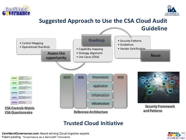Suggested Approach to Use the CSA Cloud Audit                                                               Guideline     ...
