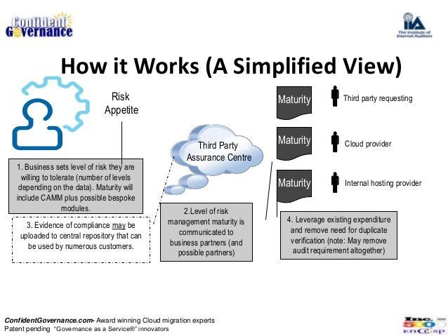 How it Works (A Simplified View) . . .                     Risk           Maturity                                       ...