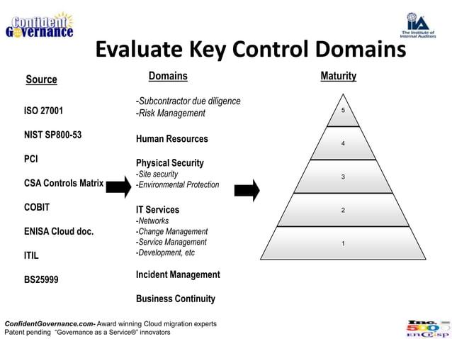 Evaluate Key Control Domains      Source                              Domains                    Maturity                 ...