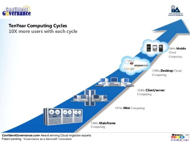 TenYear Computing Cycles    10X more users with each cycle                                                                ...