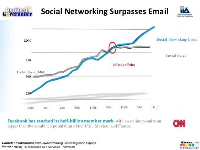 Social Networking Surpasses Email              1,000                                                                      ...