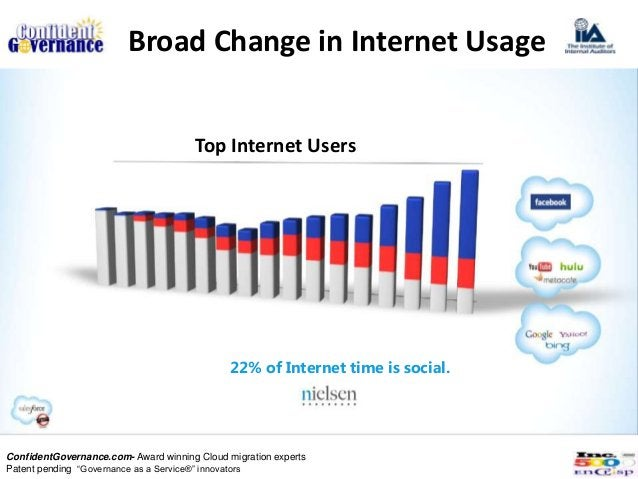 Broad Change in Internet Usage                                      Top Internet Users                                    ...