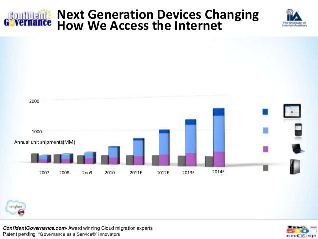 Next Generation Devices Changing                        How We Access the Internet          2000           1000    Annual ...
