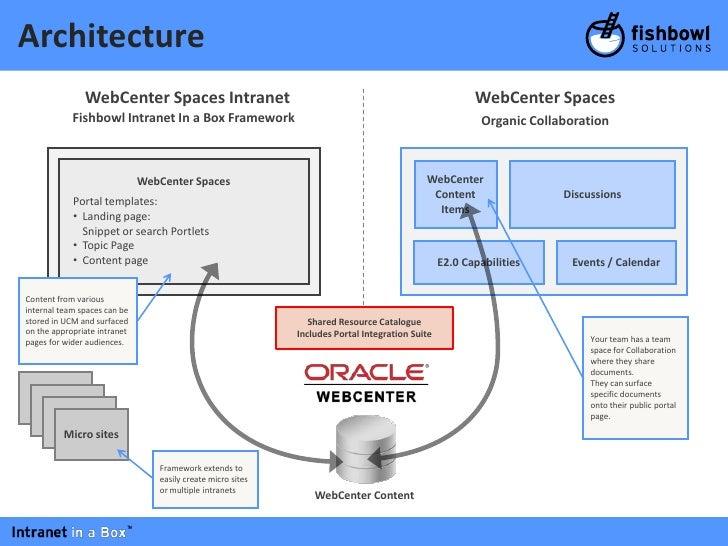 Fishbowl Solutions Intranet in a Box Webinar Presentation