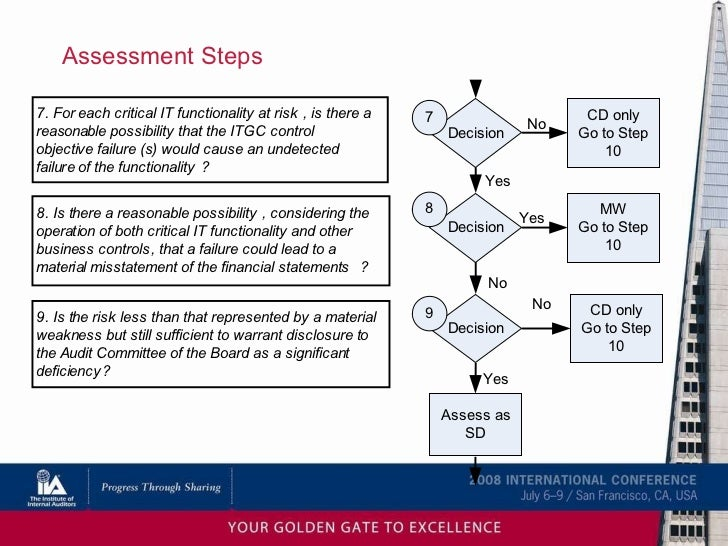 financial statement level risk examples